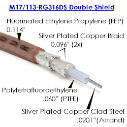 M17/113-RG316DS Double Shielded Cable by The Foot