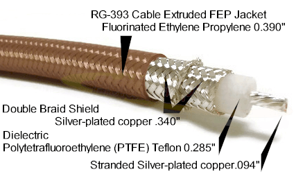 RG-393 Cable Specifications